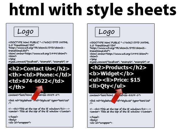 problem with simply using html and css